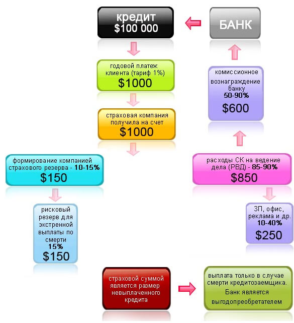 Вариант схемы страхования