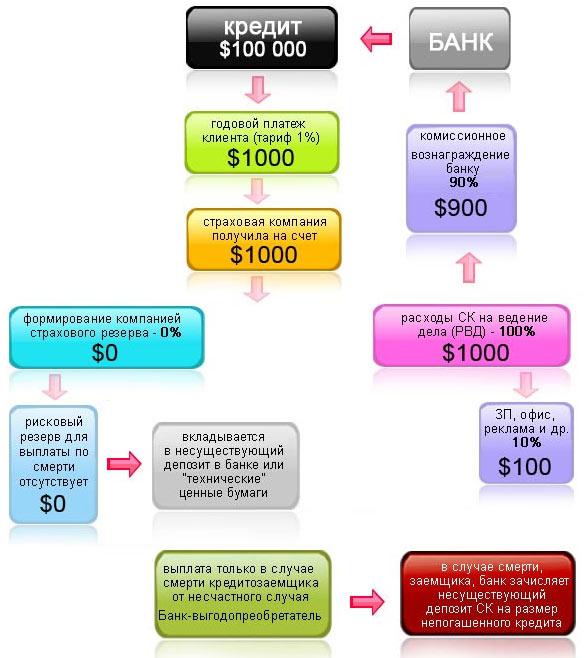 Вариант схемы страхования жизни заемщика кредита с комиссией банку 60% (классика)